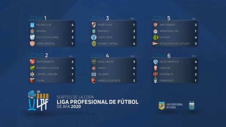 Copa de la Liga Profesional grupos